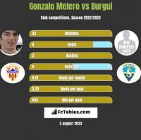 Gonzalo Melero vs Burgui h2h player stats