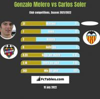 Gonzalo Melero vs Carlos Soler h2h player stats