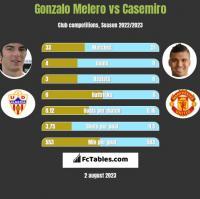Gonzalo Melero vs Casemiro h2h player stats