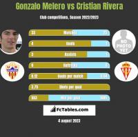 Gonzalo Melero vs Cristian Rivera h2h player stats