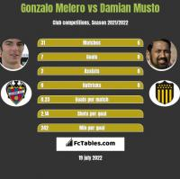 Gonzalo Melero vs Damian Musto h2h player stats