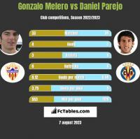 Gonzalo Melero vs Daniel Parejo h2h player stats