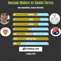 Gonzalo Melero vs Daniel Torres h2h player stats