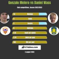 Gonzalo Melero vs Daniel Wass h2h player stats