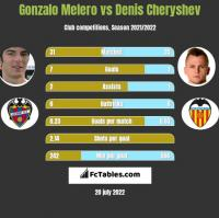 Gonzalo Melero vs Denis Czeryszew h2h player stats