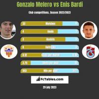 Gonzalo Melero vs Enis Bardi h2h player stats