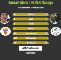 Gonzalo Melero vs Ever Banega h2h player stats