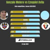Gonzalo Melero vs Ezequiel Avila h2h player stats