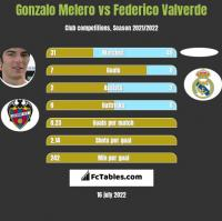 Gonzalo Melero vs Federico Valverde h2h player stats