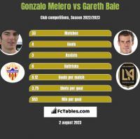 Gonzalo Melero vs Gareth Bale h2h player stats