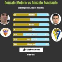 Gonzalo Melero vs Gonzalo Escalante h2h player stats