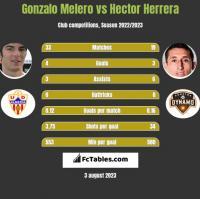 Gonzalo Melero vs Hector Herrera h2h player stats