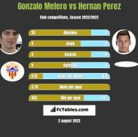 Gonzalo Melero vs Hernan Perez h2h player stats