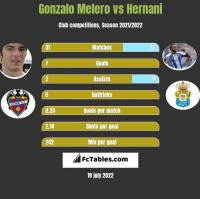 Gonzalo Melero vs Hernani h2h player stats