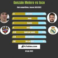 Gonzalo Melero vs Isco h2h player stats