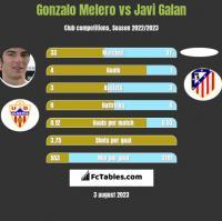 Gonzalo Melero vs Javi Galan h2h player stats