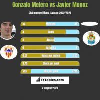 Gonzalo Melero vs Javier Munoz h2h player stats