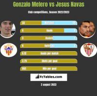 Gonzalo Melero vs Jesus Navas h2h player stats