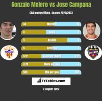 Gonzalo Melero vs Jose Campana h2h player stats