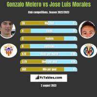 Gonzalo Melero vs Jose Luis Morales h2h player stats
