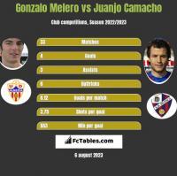 Gonzalo Melero vs Juanjo Camacho h2h player stats