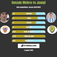 Gonzalo Melero vs Juanpi h2h player stats