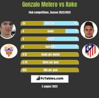 Gonzalo Melero vs Koke h2h player stats