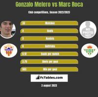 Gonzalo Melero vs Marc Roca h2h player stats
