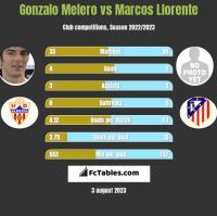 Gonzalo Melero vs Marcos Llorente h2h player stats