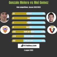 Gonzalo Melero vs Moi Gomez h2h player stats