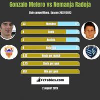 Gonzalo Melero vs Nemanja Radoja h2h player stats