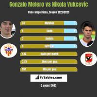 Gonzalo Melero vs Nikola Vukcevic h2h player stats