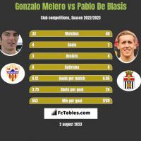 Gonzalo Melero vs Pablo De Blasis h2h player stats