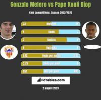 Gonzalo Melero vs Pape Kouli Diop h2h player stats