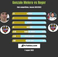 Gonzalo Melero vs Roger h2h player stats