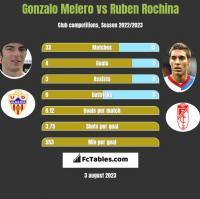 Gonzalo Melero vs Ruben Rochina h2h player stats