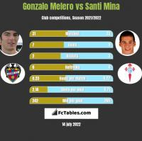 Gonzalo Melero vs Santi Mina h2h player stats