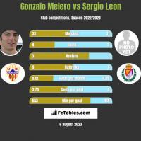 Gonzalo Melero vs Sergio Leon h2h player stats