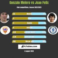 Gonzalo Melero vs Joao Felix h2h player stats
