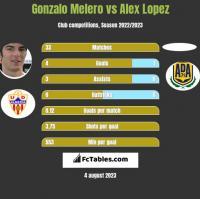 Gonzalo Melero vs Alex Lopez h2h player stats