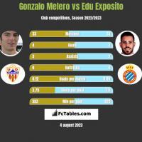 Gonzalo Melero vs Edu Exposito h2h player stats
