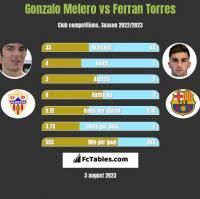 Gonzalo Melero vs Ferran Torres h2h player stats