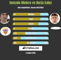Gonzalo Melero vs Borja Sainz h2h player stats