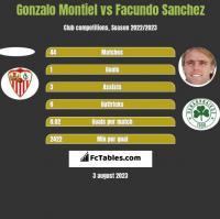 Gonzalo Montiel vs Facundo Sanchez h2h player stats