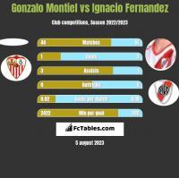Gonzalo Montiel vs Ignacio Fernandez h2h player stats