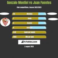Gonzalo Montiel vs Juan Fuentes h2h player stats
