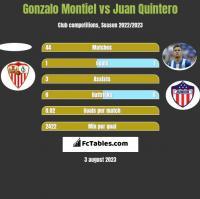 Gonzalo Montiel vs Juan Quintero h2h player stats