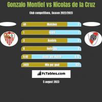 Gonzalo Montiel vs Nicolas de la Cruz h2h player stats