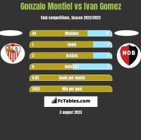 Gonzalo Montiel vs Ivan Gomez h2h player stats