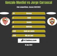 Gonzalo Montiel vs Jorge Carrascal h2h player stats